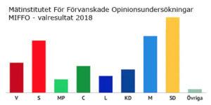 MIFFOs valresultat 2018
